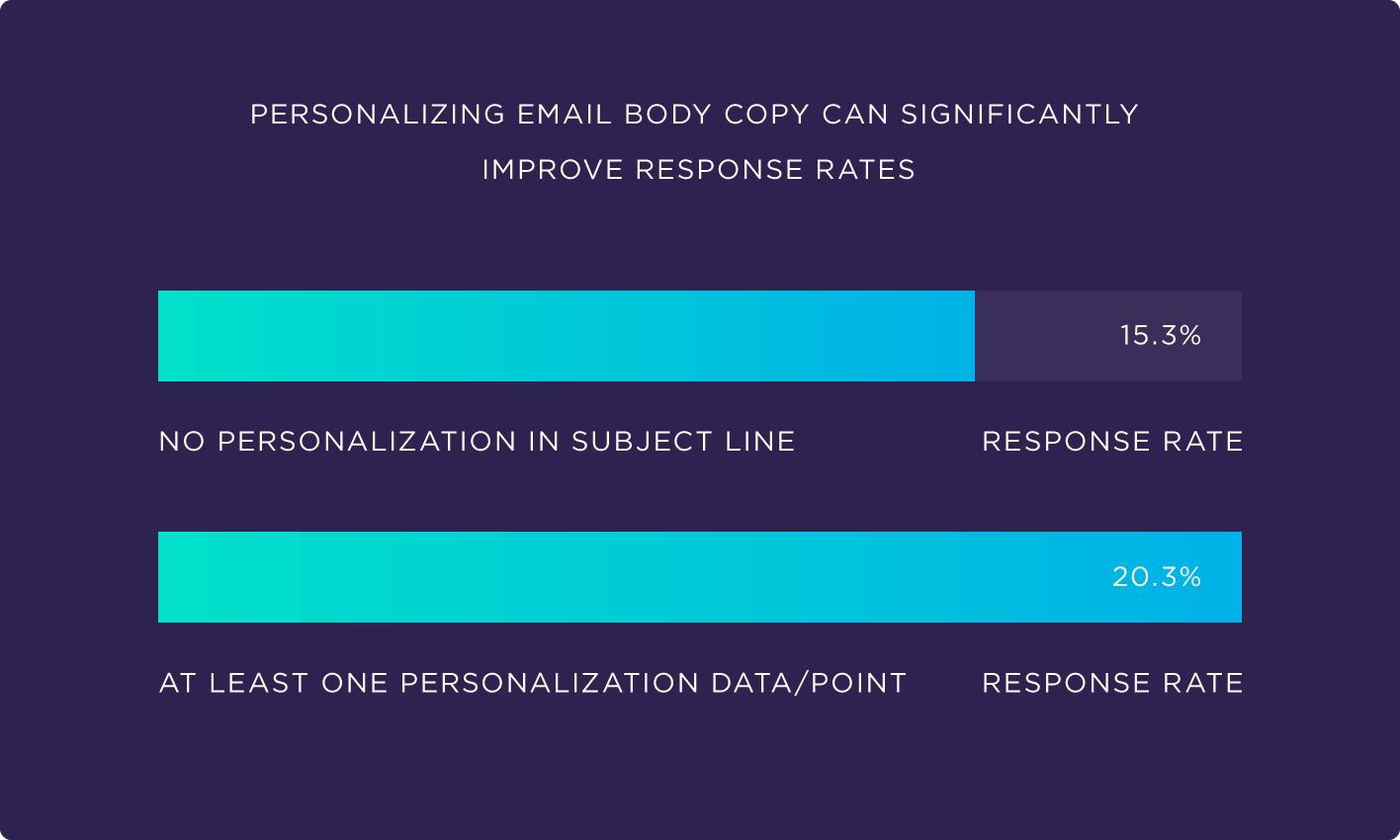 Stats on email personalization in marketing